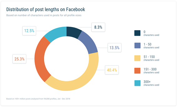 Distribution of post lengths on FB