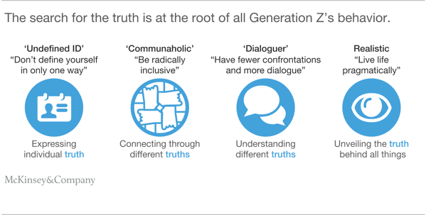 Gen Z Behaviour McKinsey&Company