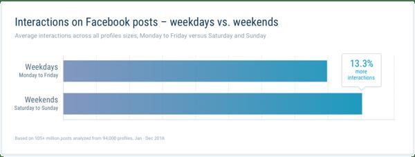 Interactions on FB weekday vs weekends