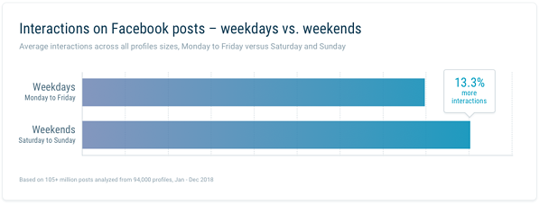 Interactions on FB weekday vs weekends
