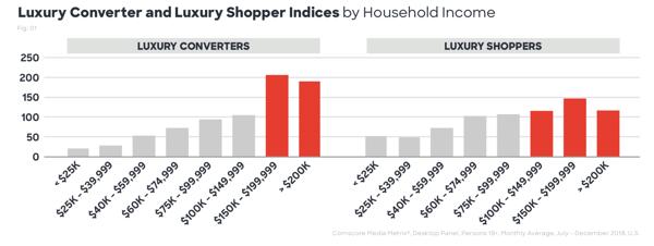 Household Income Comscore