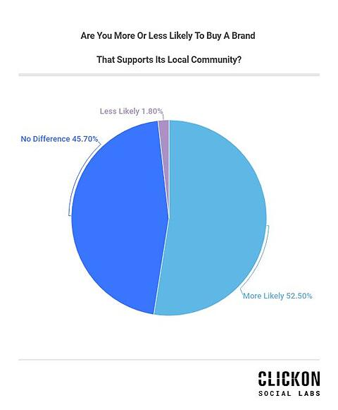 are-you-more-likely-to-buy-a-brand-that-supports-its-local-community