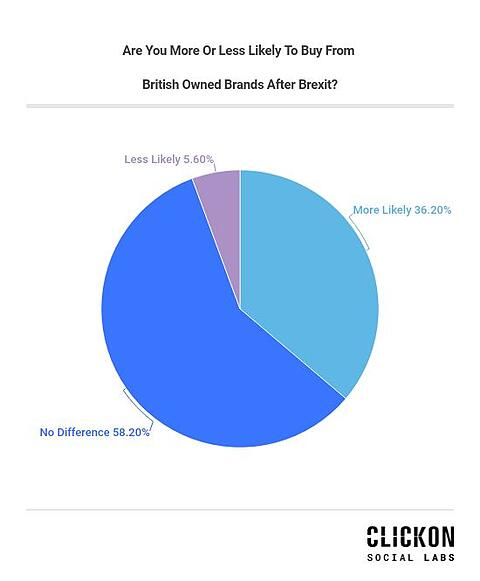 are-you-more-or-less-likely-to-buy-from-british-owned-brands-after-brexit