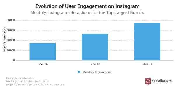 evolution of user engagement on instagram