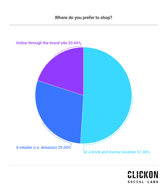Where do you prefer to shop?